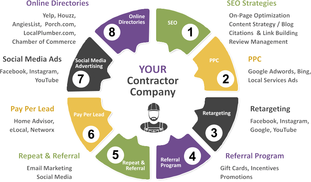 Digital Dominance Marketing for Contractors Infographic of Marketing process