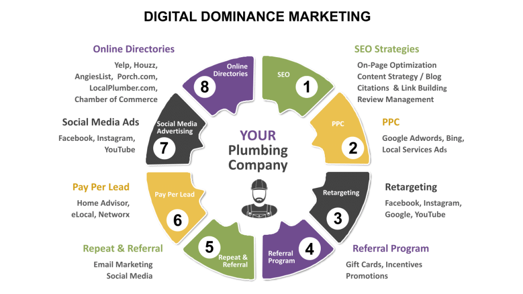 Digital Dominance Marketing for Plumbers infographic process