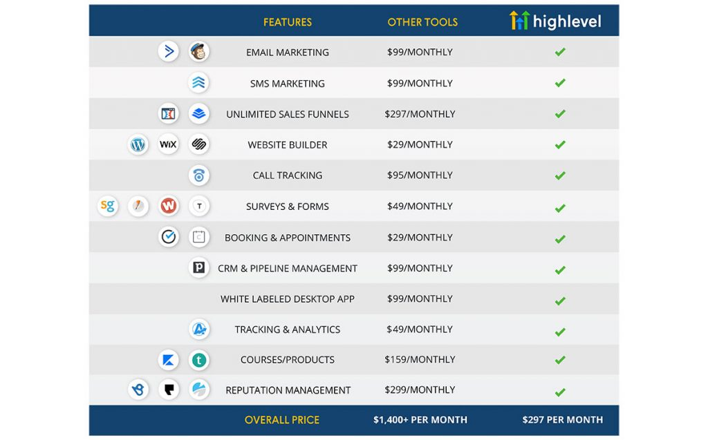 GoHighLevel Features and Savings